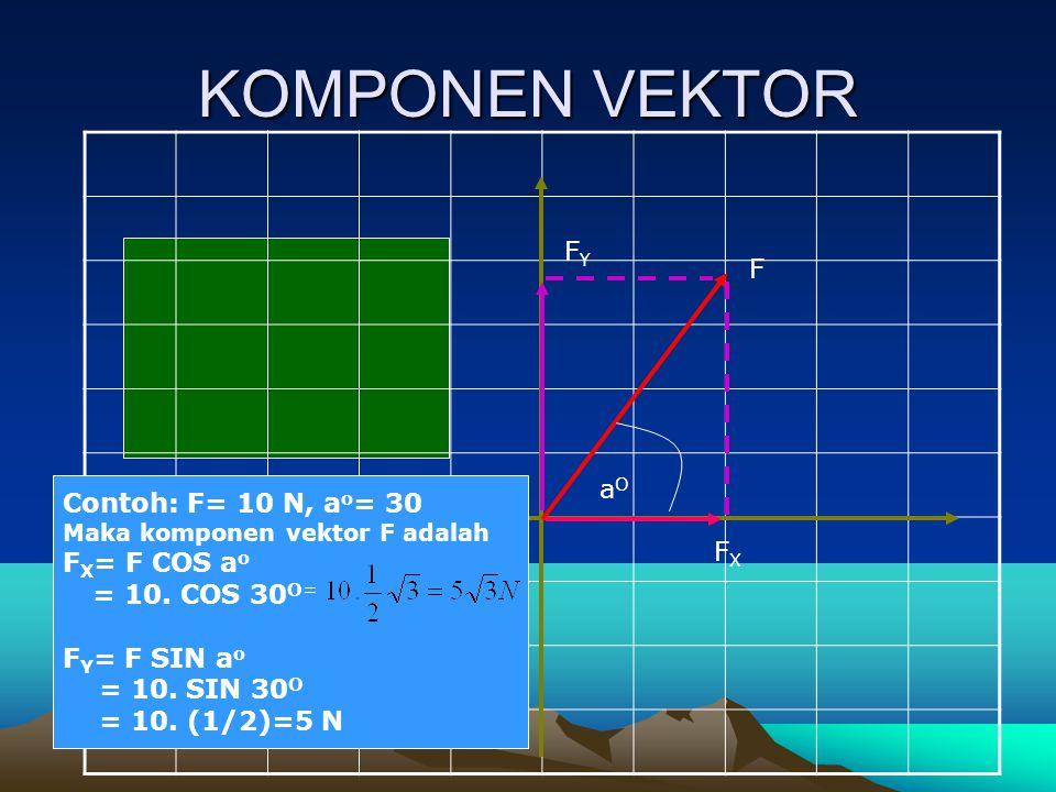 KOMPONEN VEKTOR aOaO F FYFY FXFX KOMPONEN VEKTOR F ADALAH: F X = F COS a o F y = F SIN a o Contoh: F= 10 N, a o = 30 Maka komponen vektor F adalah F X = F COS a o = 10.