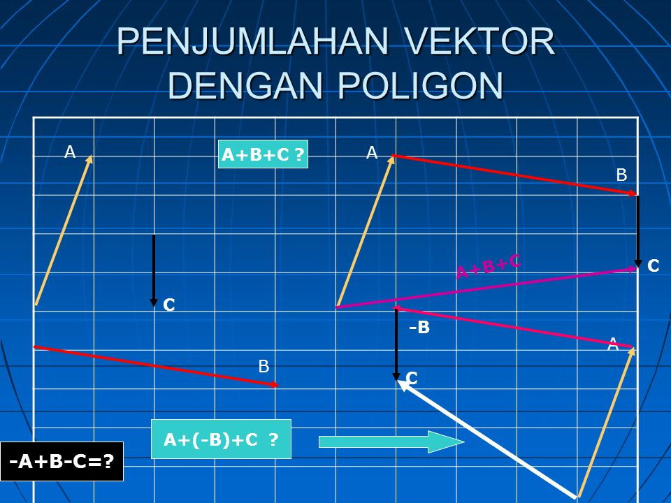 PENJUMLAHAN VEKTOR DENGAN POLIGON A B C A+B+C A B C A+B+C A+(-B)+C A -B C -A+B-C=