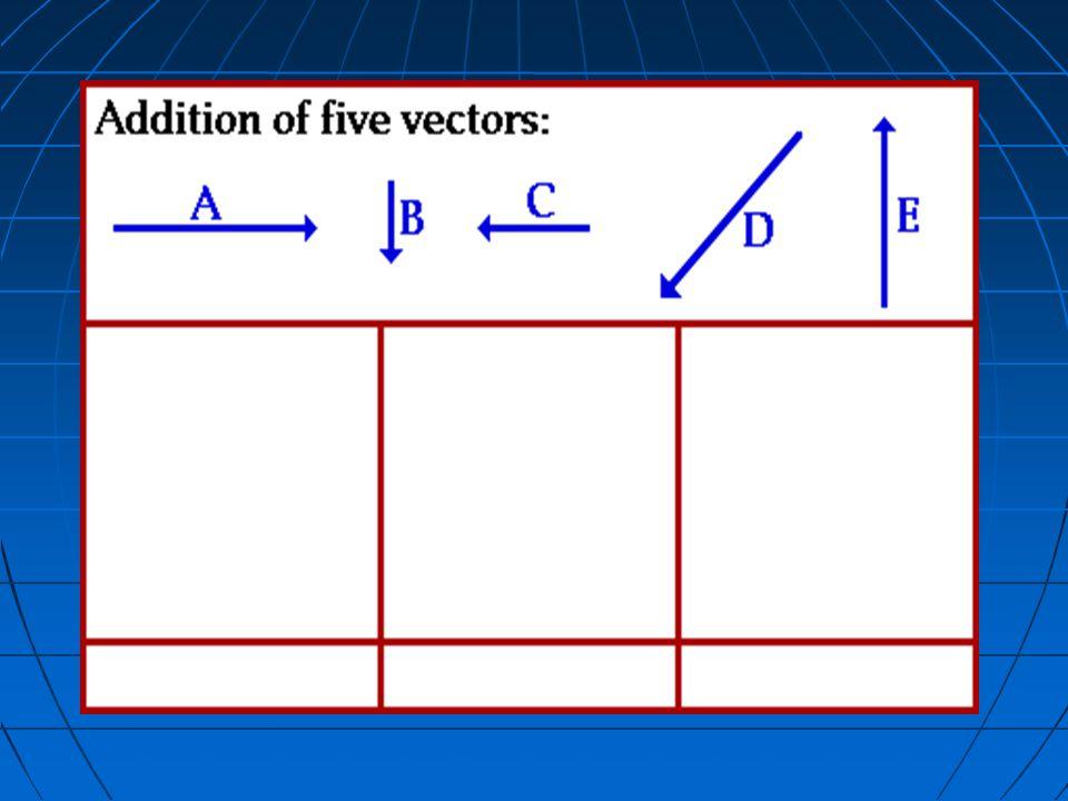 PENJUMLAHAN DENGAN GRAFIS 30 O F 2 =10 NY X Y 120 O F 1 +F 2 F 1 =10 N X30 O 1 cm mewakili 2 N 5V2 cm 5 cm