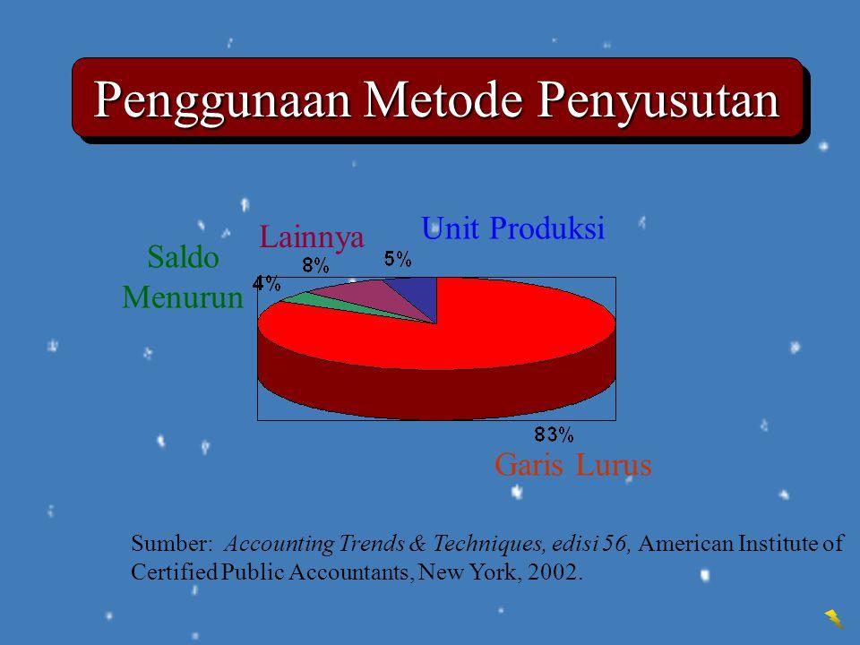Garis Lurus Saldo Menurun Lainnya Unit Produksi Sumber: Accounting Trends & Techniques, edisi 56, American Institute of Certified Public Accountants,