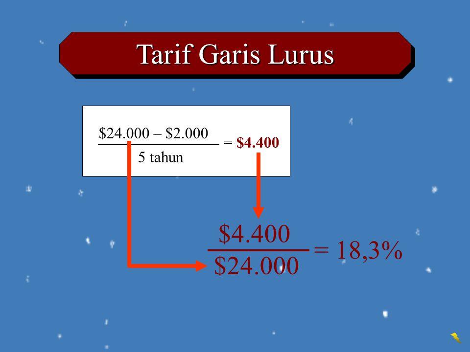 Tarif Garis Lurus $24.000 – $2.000 5 tahun = $4.400 $4.400 $24.000 = 18,3%