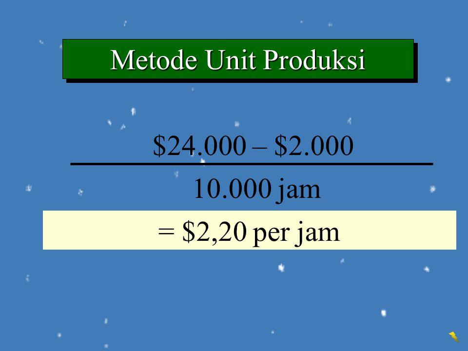 $24.000 – $2.000 10.000 jam = Depreciation per unit, hour, etc. = $2,20 per jam Metode Unit Produksi