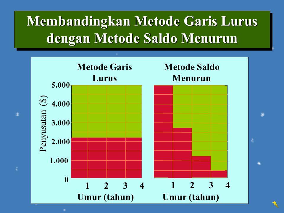 Membandingkan Metode Garis Lurus dengan Metode Saldo Menurun Metode Garis Lurus Penyusutan ($) 5.000 4.000 3.000 2.000 1.000 0 Umur (tahun) Metode Sal