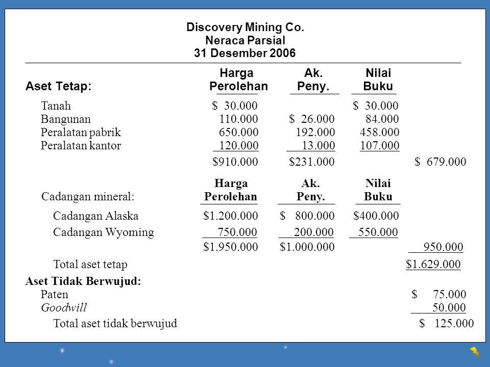 Cadangan Alaska $1.200.000 $ 800.000 $400.000 Cadangan Wyoming 750.000 200.000 550.000 $1.950.000 $1.000.000 950.000 Total aset tetap $1.629.000 Aset