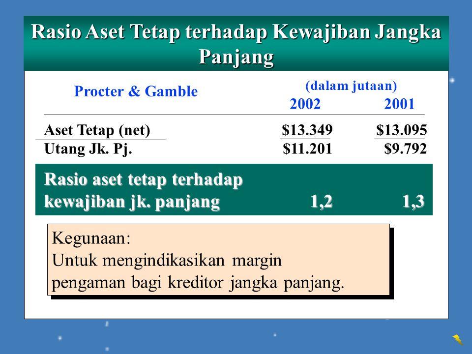 Rasio Aset Tetap terhadap Kewajiban Jangka Panjang (dalam jutaan) 20022001 Procter & Gamble Aset Tetap (net)$13.349$13.095 Utang Jk. Pj.$11.201$9.792