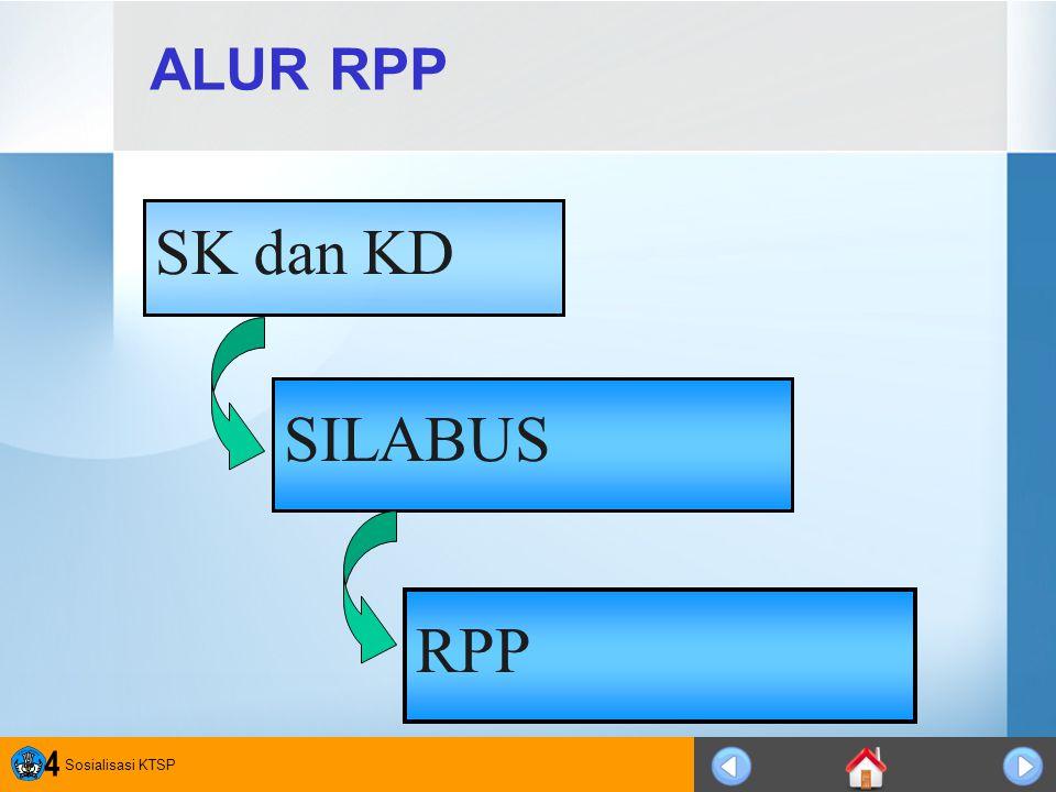 Sosialisasi KTSP 4 ALUR RPP SILABUS RPP SK dan KD