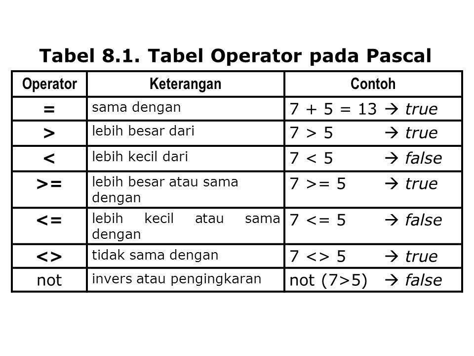 Tabel 8.1. Tabel Operator pada Pascal OperatorKeteranganContoh = sama dengan 7 + 5 = 13  true > lebih besar dari 7 > 5  true < lebih kecil dari 7 <