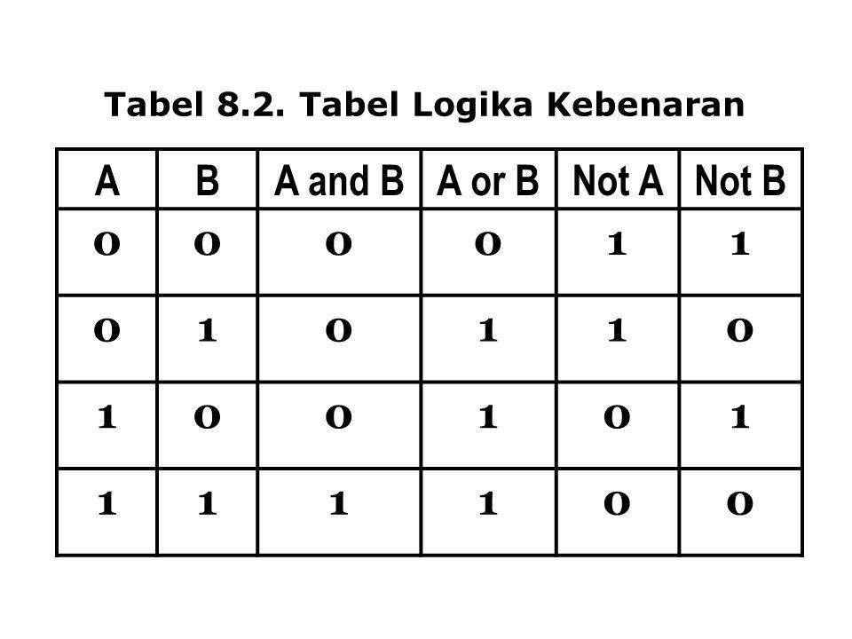 Tabel 8.2. Tabel Logika Kebenaran ABA and BA or BNot ANot B 000011 010110 100101 111100