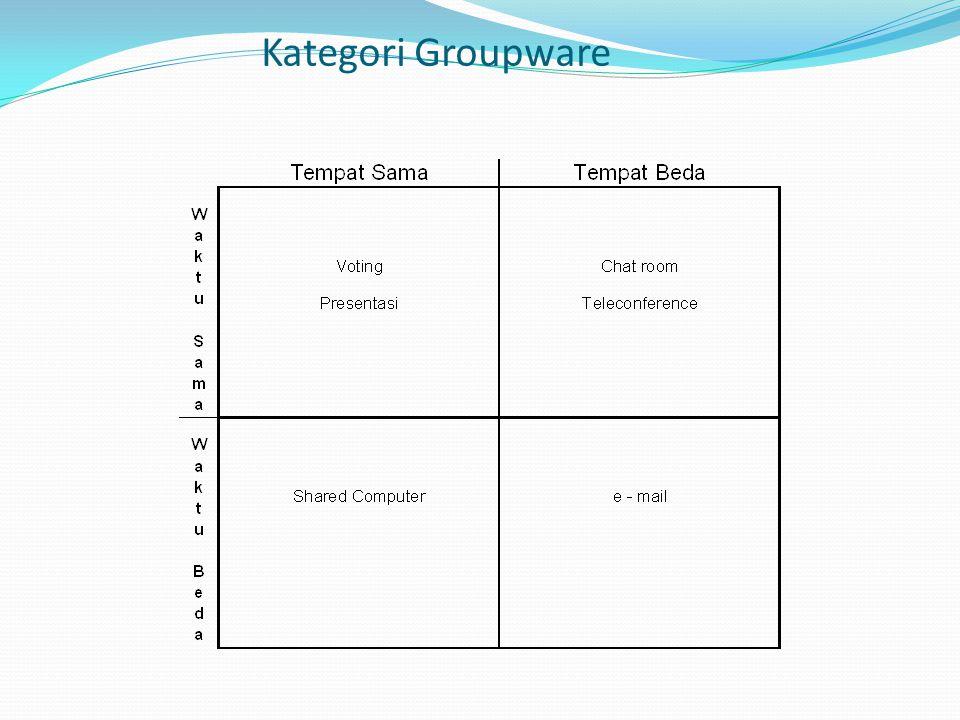 Kategori Groupware