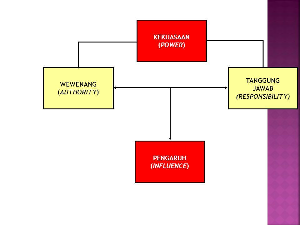 KEKUASAAN (POWER) WEWENANG (AUTHORITY) TANGGUNG JAWAB (RESPONSIBILITY) PENGARUH (INFLUENCE)