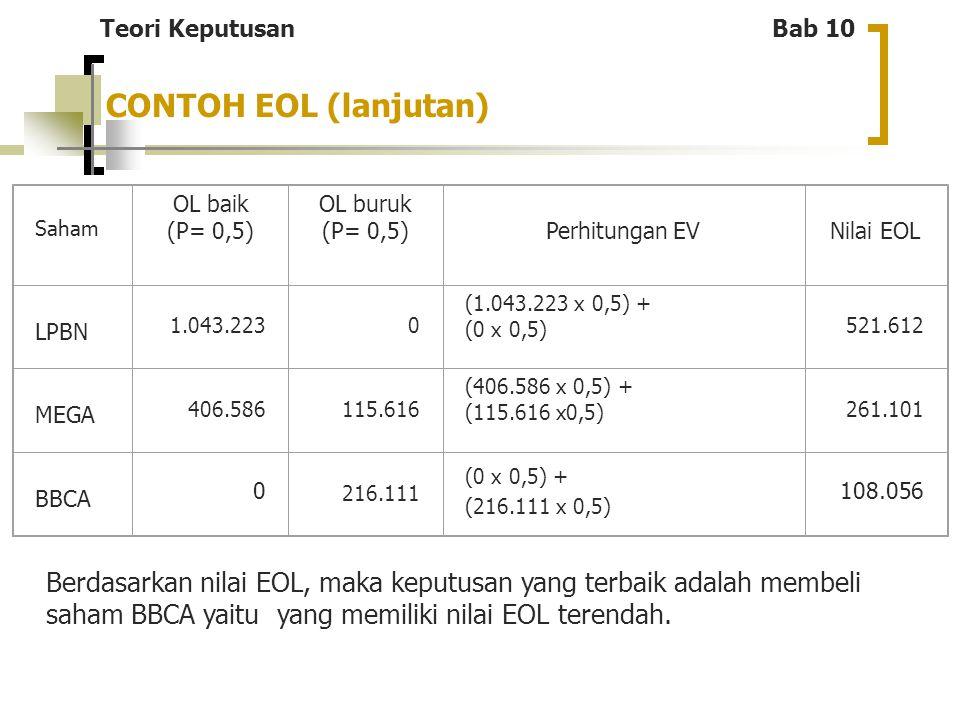 Saham OL baik (P= 0,5) OL buruk (P= 0,5)Perhitungan EVNilai EOL LPBN 1.043.2230 (1.043.223 x 0,5) + (0 x 0,5) 521.612 MEGA 406.586115.616 (406.586 x 0
