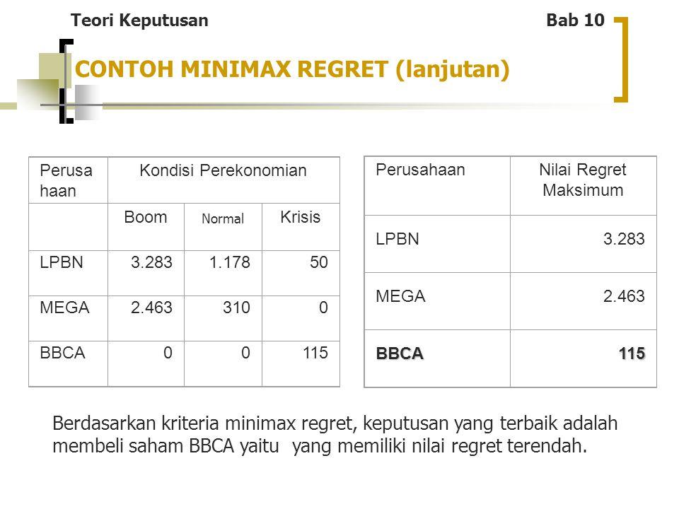 Perusa haan Kondisi Perekonomian Boom Normal Krisis LPBN3.2831.17850 MEGA2.4633100 BBCA00115 PerusahaanNilai Regret Maksimum LPBN3.283 MEGA2.463 BBCA1