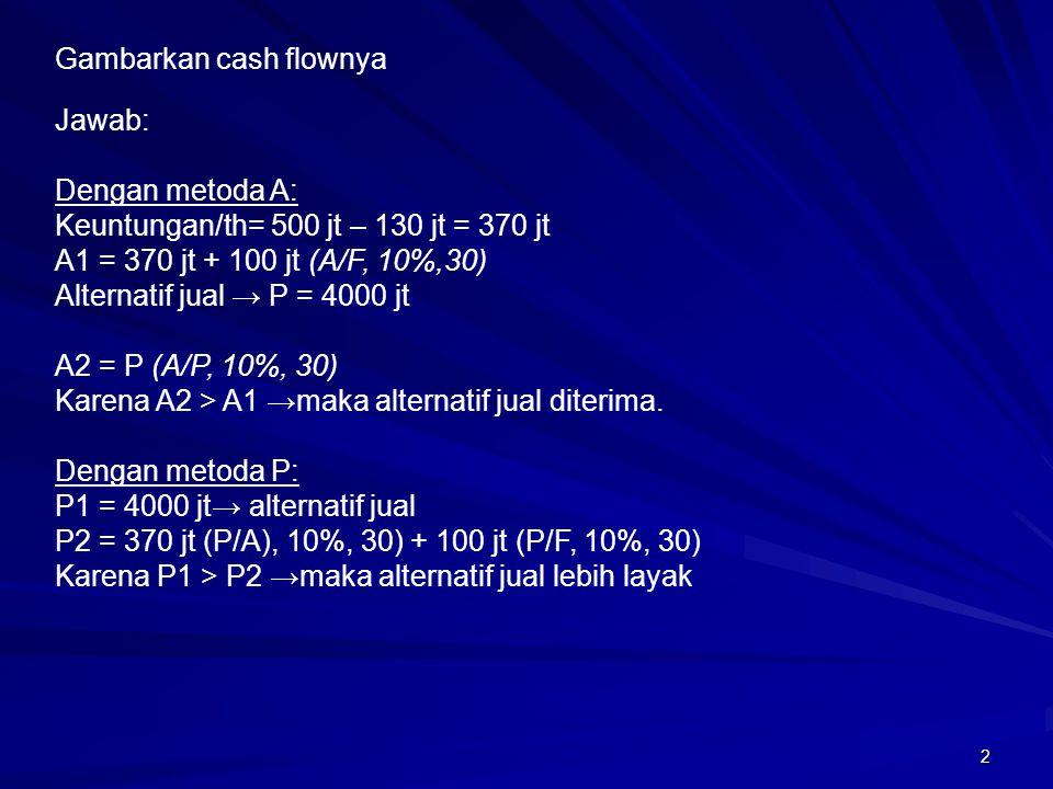 2 Jawab: Dengan metoda A: Keuntungan/th= 500 jt – 130 jt = 370 jt A1 = 370 jt + 100 jt (A/F, 10%,30) Alternatif jual → P = 4000 jt A2 = P (A/P, 10%, 3