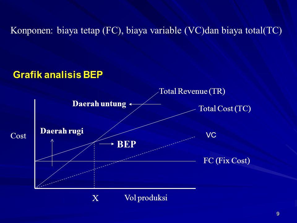9 Konponen: biaya tetap (FC), biaya variable (VC)dan biaya total(TC) Total Revenue (TR) Total Cost (TC) X FC (Fix Cost) Cost Vol produksi BEP Daerah u