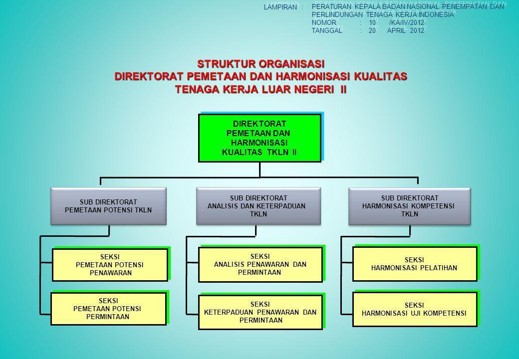STRUKTUR ORGANISASI DIREKTORAT PEMETAAN DAN HARMONISASI KUALITAS TENAGA KERJA LUAR NEGERI II DIREKTORAT PEMETAAN DAN HARMONISASI KUALITAS TKLN II DIREKTORAT PEMETAAN DAN HARMONISASI KUALITAS TKLN II SUB DIREKTORAT PEMETAAN POTENSI TKLN SUB DIREKTORAT PEMETAAN POTENSI TKLN SUB DIREKTORAT ANALISIS DAN KETERPADUAN TKLN SUB DIREKTORAT ANALISIS DAN KETERPADUAN TKLN SUB DIREKTORAT HARMONISASI KOMPETENSI TKLN SUB DIREKTORAT HARMONISASI KOMPETENSI TKLN SEKSI KETERPADUAN PENAWARAN DAN PERMINTAAN SEKSI KETERPADUAN PENAWARAN DAN PERMINTAAN SEKSI HARMONISASI PELATIHAN SEKSI HARMONISASI PELATIHAN SEKSI HARMONISASI UJI KOMPETENSI SEKSI HARMONISASI UJI KOMPETENSI SEKSI PEMETAAN POTENSI PERMINTAAN SEKSI PEMETAAN POTENSI PERMINTAAN SEKSI PEMETAAN POTENSI PENAWARAN SEKSI PEMETAAN POTENSI PENAWARAN SEKSI ANALISIS PENAWARAN DAN PERMINTAAN SEKSI ANALISIS PENAWARAN DAN PERMINTAAN LAMPIRAN : PERATURAN KEPALA BADAN NASIONAL PENEMPATAN DAN PERLINDUNGAN TENAGA KERJA INDONESIA NOMOR: 10 /KA/IV/2012 TANGGAL: 20 APRIL 2012 PERATURAN KEPALA BADAN NASIONAL PENEMPATAN DAN PERLINDUNGAN TENAGA KERJA INDONESIA NOMOR: 10 /KA/IV/2012 TANGGAL: 20 APRIL 2012
