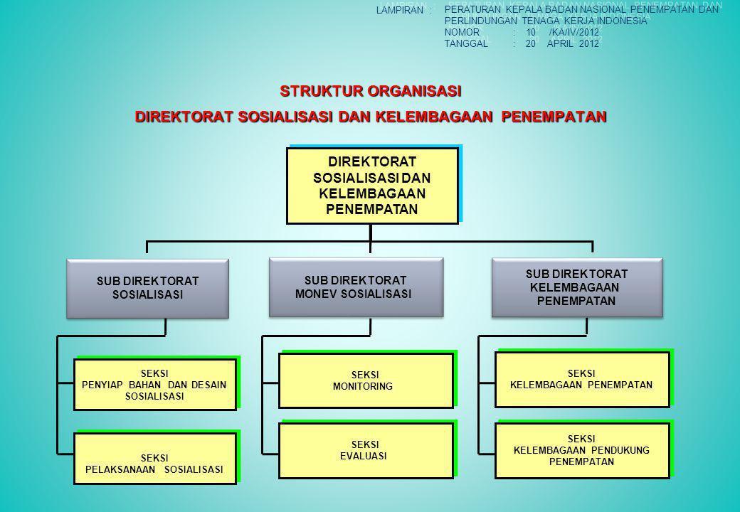 STRUKTUR ORGANISASI DIREKTORAT SOSIALISASI DAN KELEMBAGAAN PENEMPATAN DIREKTORAT SOSIALISASI DAN KELEMBAGAAN PENEMPATAN DIREKTORAT SOSIALISASI DAN KELEMBAGAAN PENEMPATAN SUB DIREKTORAT SOSIALISASI SUB DIREKTORAT SOSIALISASI SUB DIREKTORAT MONEV SOSIALISASI SUB DIREKTORAT MONEV SOSIALISASI SUB DIREKTORAT KELEMBAGAAN PENEMPATAN SUB DIREKTORAT KELEMBAGAAN PENEMPATAN SEKSI EVALUASI SEKSI EVALUASI SEKSI KELEMBAGAAN PENEMPATAN SEKSI KELEMBAGAAN PENEMPATAN SEKSI KELEMBAGAAN PENDUKUNG PENEMPATAN SEKSI KELEMBAGAAN PENDUKUNG PENEMPATAN SEKSI PELAKSANAAN SOSIALISASI SEKSI PELAKSANAAN SOSIALISASI SEKSI PENYIAP BAHAN DAN DESAIN SOSIALISASI SEKSI PENYIAP BAHAN DAN DESAIN SOSIALISASI SEKSI MONITORING SEKSI MONITORING LAMPIRAN : PERATURAN KEPALA BADAN NASIONAL PENEMPATAN DAN PERLINDUNGAN TENAGA KERJA INDONESIA NOMOR: 10 /KA/IV/2012 TANGGAL: 20 APRIL 2012 PERATURAN KEPALA BADAN NASIONAL PENEMPATAN DAN PERLINDUNGAN TENAGA KERJA INDONESIA NOMOR: 10 /KA/IV/2012 TANGGAL: 20 APRIL 2012