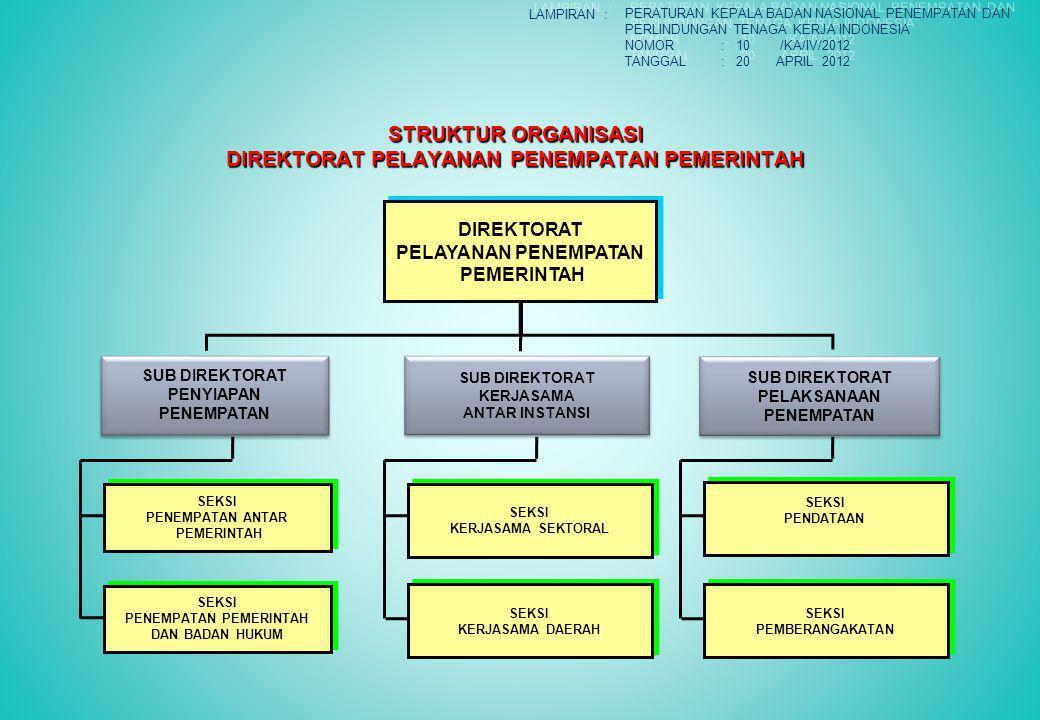 STRUKTUR ORGANISASI DIREKTORAT PELAYANAN PENEMPATAN PEMERINTAH DIREKTORAT PELAYANAN PENEMPATAN PEMERINTAH DIREKTORAT PELAYANAN PENEMPATAN PEMERINTAH SUB DIREKTORAT PENYIAPAN PENEMPATAN SUB DIREKTORAT PENYIAPAN PENEMPATAN SUB DIREKTORAT KERJASAMA ANTAR INSTANSI SUB DIREKTORAT KERJASAMA ANTAR INSTANSI SUB DIREKTORAT PELAKSANAAN PENEMPATAN SUB DIREKTORAT PELAKSANAAN PENEMPATAN SEKSI KERJASAMA DAERAH SEKSI KERJASAMA DAERAH SEKSI PENDATAAN SEKSI PENDATAAN SEKSI PEMBERANGAKATAN SEKSI PEMBERANGAKATAN SEKSI PENEMPATAN PEMERINTAH DAN BADAN HUKUM SEKSI PENEMPATAN PEMERINTAH DAN BADAN HUKUM SEKSI PENEMPATAN ANTAR PEMERINTAH SEKSI PENEMPATAN ANTAR PEMERINTAH SEKSI KERJASAMA SEKTORAL SEKSI KERJASAMA SEKTORAL LAMPIRAN : PERATURAN KEPALA BADAN NASIONAL PENEMPATAN DAN PERLINDUNGAN TENAGA KERJA INDONESIA NOMOR: 10 /KA/IV/2012 TANGGAL: 20 APRIL 2012 PERATURAN KEPALA BADAN NASIONAL PENEMPATAN DAN PERLINDUNGAN TENAGA KERJA INDONESIA NOMOR: 10 /KA/IV/2012 TANGGAL: 20 APRIL 2012