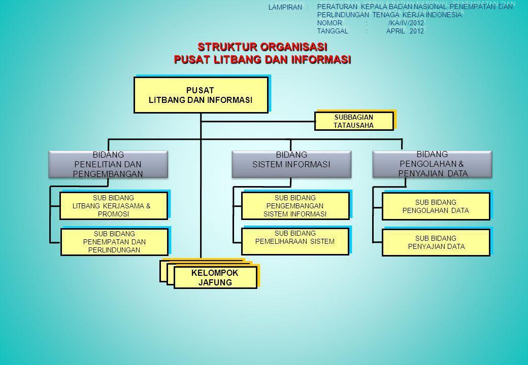 STRUKTUR ORGANISASI PUSAT LITBANG DAN INFORMASI PUSAT LITBANG DAN INFORMASI PUSAT LITBANG DAN INFORMASI JABATAN FUNGSIONAL JABATAN FUNGSIONAL SUBBAGIA