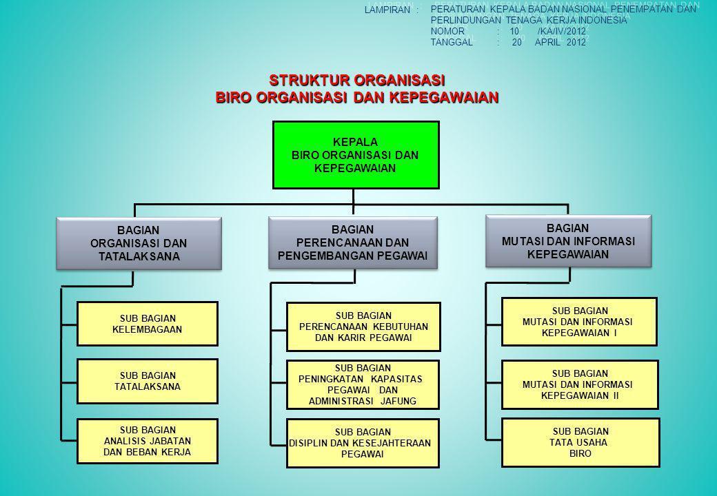 STRUKTUR ORGANISASI BIRO ORGANISASI DAN KEPEGAWAIAN KEPALA BIRO ORGANISASI DAN KEPEGAWAIAN BAGIAN ORGANISASI DAN TATALAKSANA BAGIAN ORGANISASI DAN TAT
