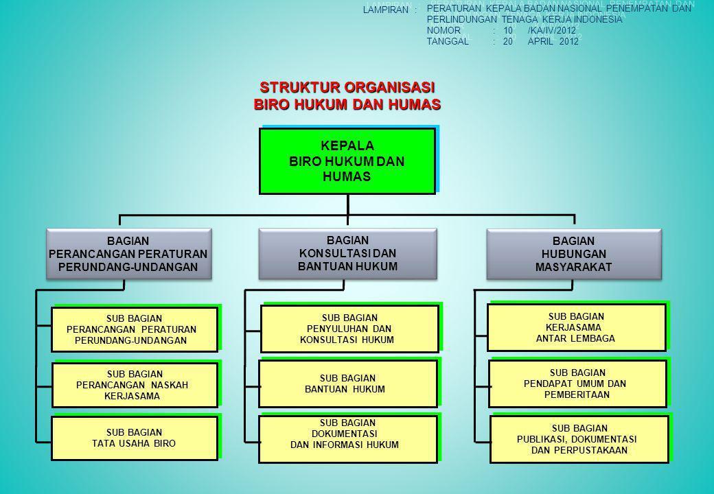 STRUKTUR ORGANISASI BIRO HUKUM DAN HUMAS KEPALA BIRO HUKUM DAN HUMAS KEPALA BIRO HUKUM DAN HUMAS BAGIAN PERANCANGAN PERATURAN PERUNDANG-UNDANGAN BAGIA