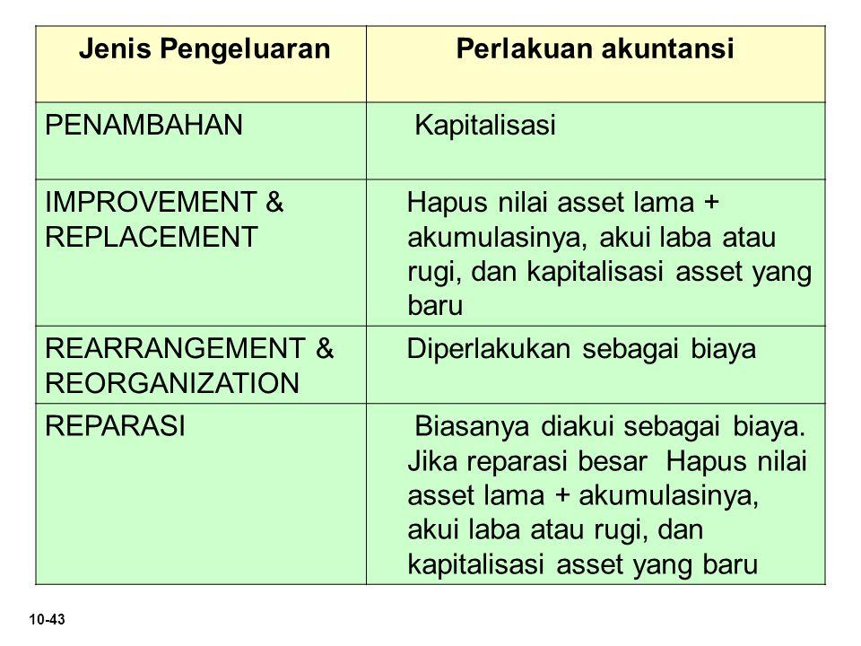 10-43 Jenis PengeluaranPerlakuan akuntansi PENAMBAHAN Kapitalisasi IMPROVEMENT & REPLACEMENT Hapus nilai asset lama + akumulasinya, akui laba atau rug