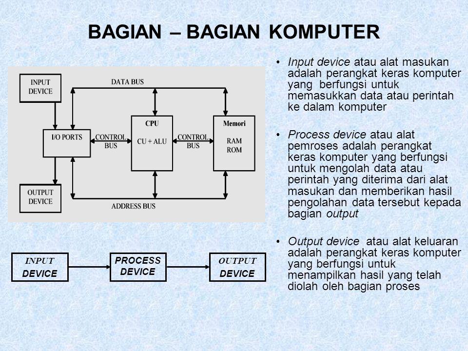 BAGIAN – BAGIAN KOMPUTER Input device atau alat masukan adalah perangkat keras komputer yang berfungsi untuk memasukkan data atau perintah ke dalam ko