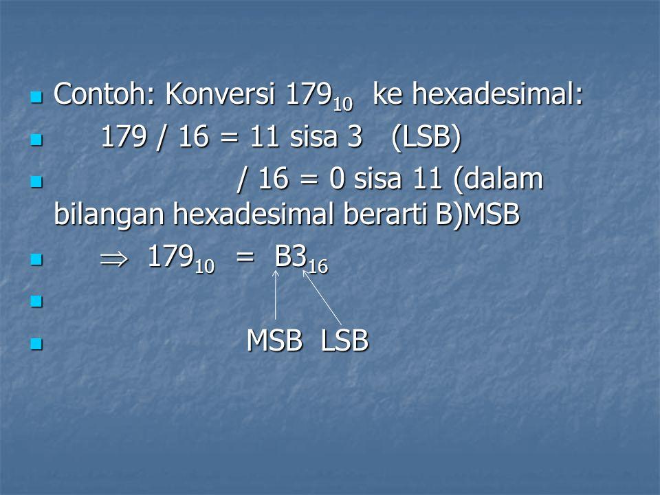 Contoh: Konversi 179 10 ke hexadesimal: Contoh: Konversi 179 10 ke hexadesimal: 179 / 16 = 11 sisa 3 (LSB) 179 / 16 = 11 sisa 3 (LSB) / 16 = 0 sisa 11