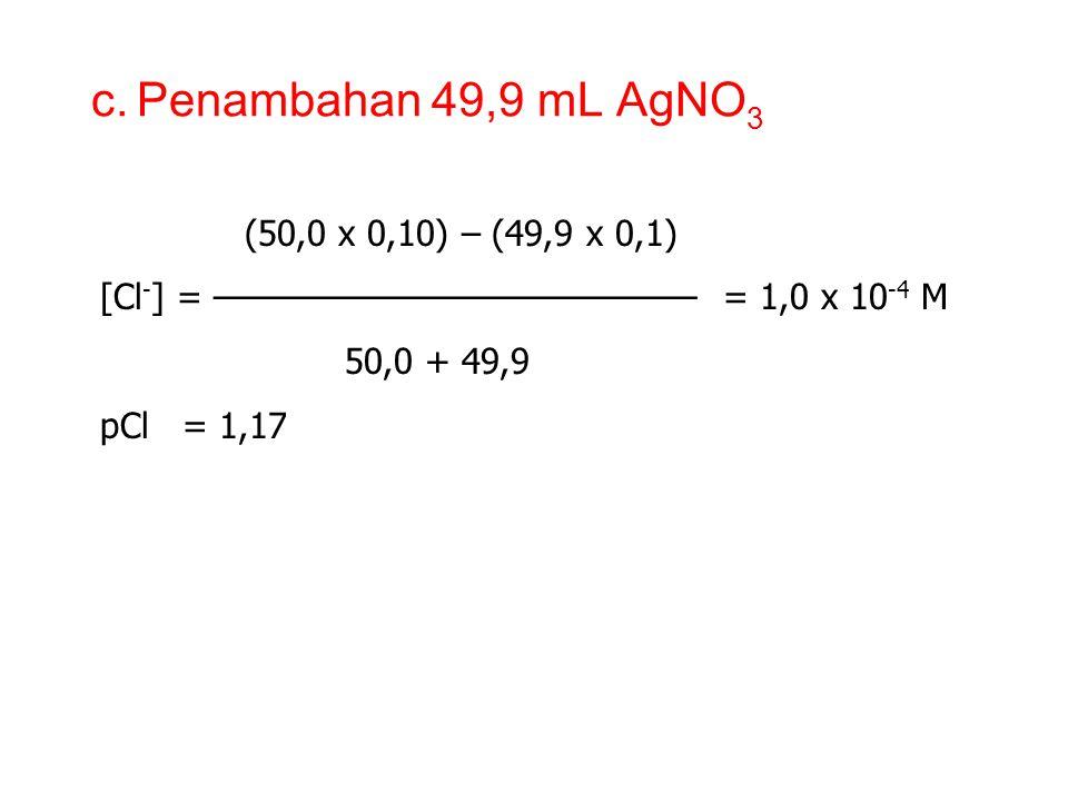 b. Penambahan 10,0 mL AgNO 3 jumlah mmol NaCl setelah penambahan AgNO 3 [Cl - ] = ———————————————————————— volume campuran jumlah mmol NaCl awal – jum