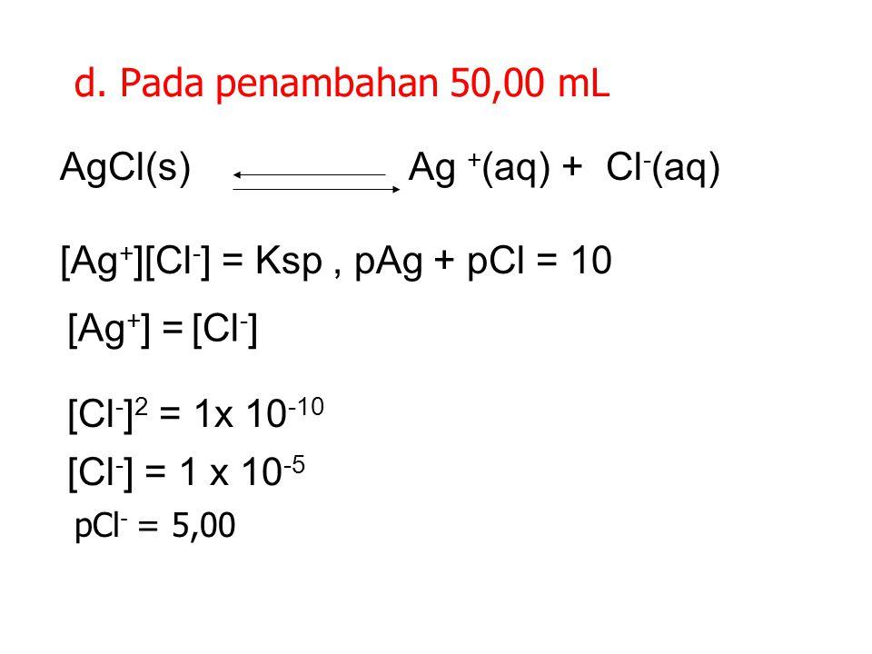 c. Penambahan 49,9 mL AgNO 3 (50,0 x 0,10) – (49,9 x 0,1) [Cl - ] = ——————————————— = 1,0 x 10 -4 M 50,0 + 49,9 pCl = 1,17