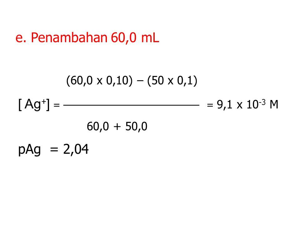d. Pada penambahan 50,00 mL AgCl(s)Ag + (aq) + Cl - (aq) [Ag + ][Cl - ] = Ksp, pAg + pCl = 10 [Ag + ] = [Cl - ] [Cl - ] 2 = 1x 10 -10 [Cl - ] = 1 x 10