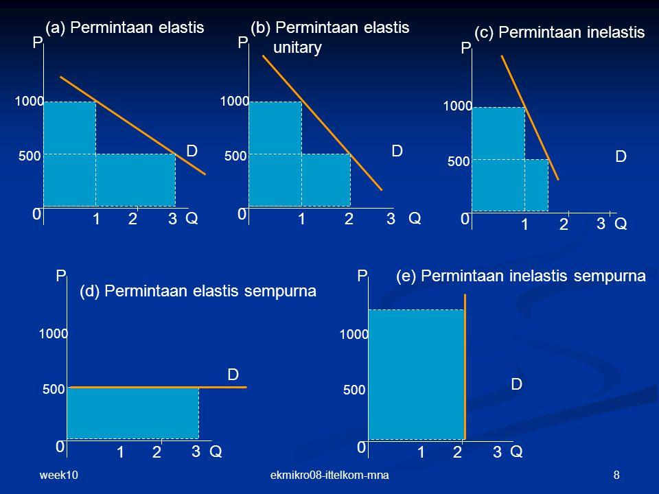week10 9ekmikro08-ittelkom-mna Koefisien Elastisitas Elastisitas Titik (point elasticity) titik A B; B A Elastisitas Titik (point elasticity) titik A B; B A Secara matematis Secara matematis e d = Elastisitas permintaan ∆Q =Perubahan quantitas ∆P = Perubahan harga P Q A B 0 Elastisitas Busur (Arc elasticity) busur CD Elastisitas Busur (Arc elasticity) busur CD Secara matematis Secara matematis e d = Elastisitas permintaan ∆Q =Perubahan quantitas ∆P = Perubahan harga P Q 0 C D P1P1 P2P2 Q1Q1 Q2Q2 P1P1 P2P2 Q1Q1 Q2Q2