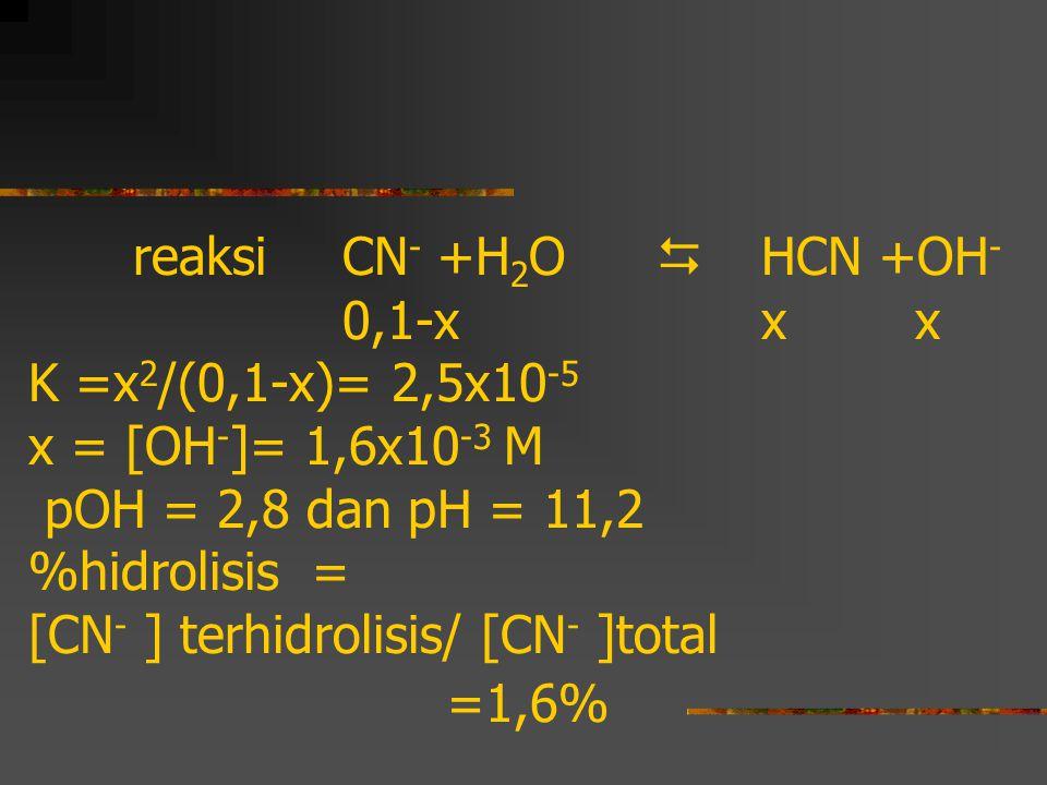 reaksi CN - +H 2 O  HCN +OH - 0,1-x x x K =x 2 /(0,1-x)= 2,5x10 -5 x = [OH - ]= 1,6x10 -3 M pOH = 2,8 dan pH = 11,2 %hidrolisis = [CN - ] terhidrolis