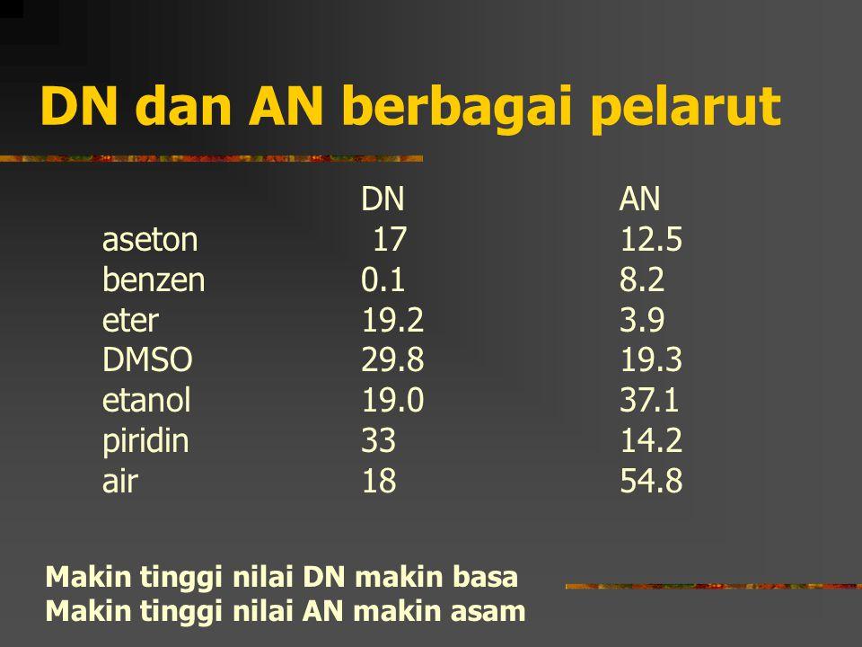 DN dan AN berbagai pelarut DN AN aseton 1712.5 benzen0.18.2 eter19.23.9 DMSO29.819.3 etanol19.037.1 piridin3314.2 air1854.8 Makin tinggi nilai DN maki