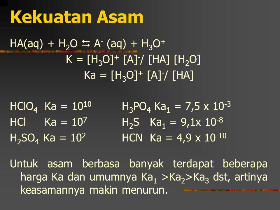 Kekuatan Asam HA(aq) + H 2 O  A - (aq) + H 3 O + K = [H 3 O] + [A] - / [HA] [H 2 O] Ka = [H 3 O] + [A] - / [HA] HClO 4 Ka = 10 10 H 3 PO 4 Ka 1 = 7,5