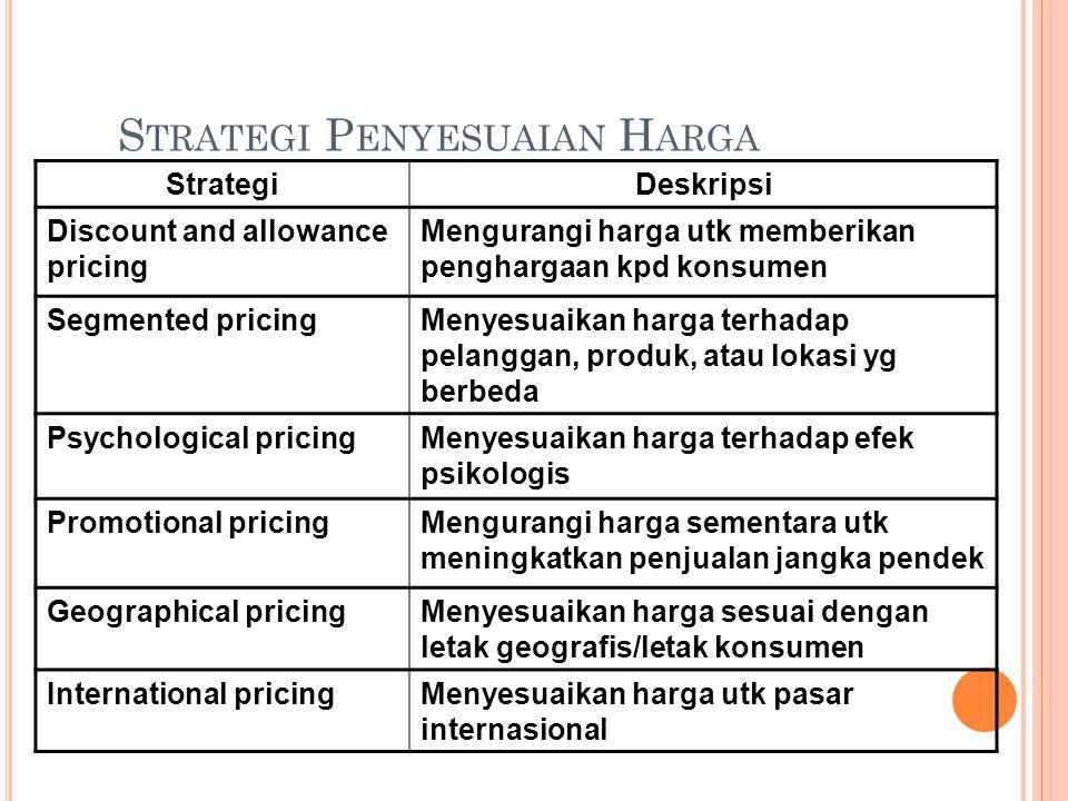 S TRATEGI P ENYESUAIAN H ARGA StrategiDeskripsi Discount and allowance pricing Mengurangi harga utk memberikan penghargaan kpd konsumen Segmented pricingMenyesuaikan harga terhadap pelanggan, produk, atau lokasi yg berbeda Psychological pricingMenyesuaikan harga terhadap efek psikologis Promotional pricingMengurangi harga sementara utk meningkatkan penjualan jangka pendek Geographical pricingMenyesuaikan harga sesuai dengan letak geografis/letak konsumen International pricingMenyesuaikan harga utk pasar internasional