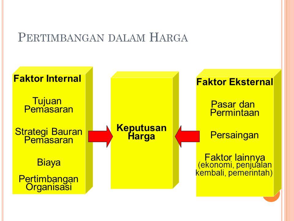 P ERTIMBANGAN DALAM H ARGA Faktor Internal Tujuan Pemasaran Strategi Bauran Pemasaran Biaya Pertimbangan Organisasi Keputusan Harga Faktor Eksternal Pasar dan Permintaan Persaingan Faktor lainnya (ekonomi, penjualan kembali, pemerintah)