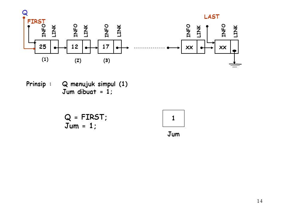 14 (1) 12 FIRST INFO LINK 17 INFO LINK xx INFO LINK xx LAST INFO LINK (2)(3) 25 INFO LINK Q Prinsip :Q menujuk simpul (1) Jum dibuat = 1; 1 Jum Q = FI