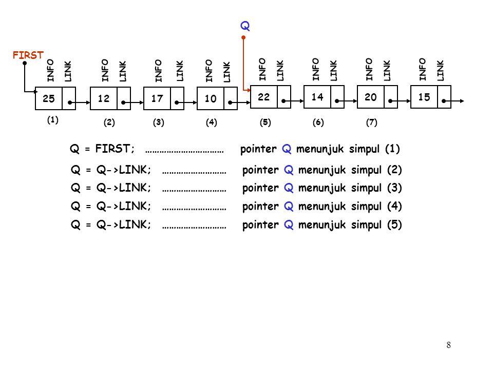 9 (1) 12 FIRST INFO LINK 17 INFO LINK 10 INFO LINK (2)(3) 25 INFO LINK Q Q = FIRST; …………………………… pointer Q menunjuk simpul (1) Q = Q->LINK; ……………………… pointer Q menunjuk simpul (2) 22 INFO LINK 14 INFO LINK 20 INFO LINK 15 INFO LINK Q = Q->LINK; ……………………… pointer Q menunjuk simpul (3) Q = Q->LINK; ……………………… pointer Q menunjuk simpul (4) Q = Q->LINK; ……………………… pointer Q menunjuk simpul (5) Q = Q->LINK; ……………………… pointer Q menunjuk simpul (6) (4)(5)(6)(7)