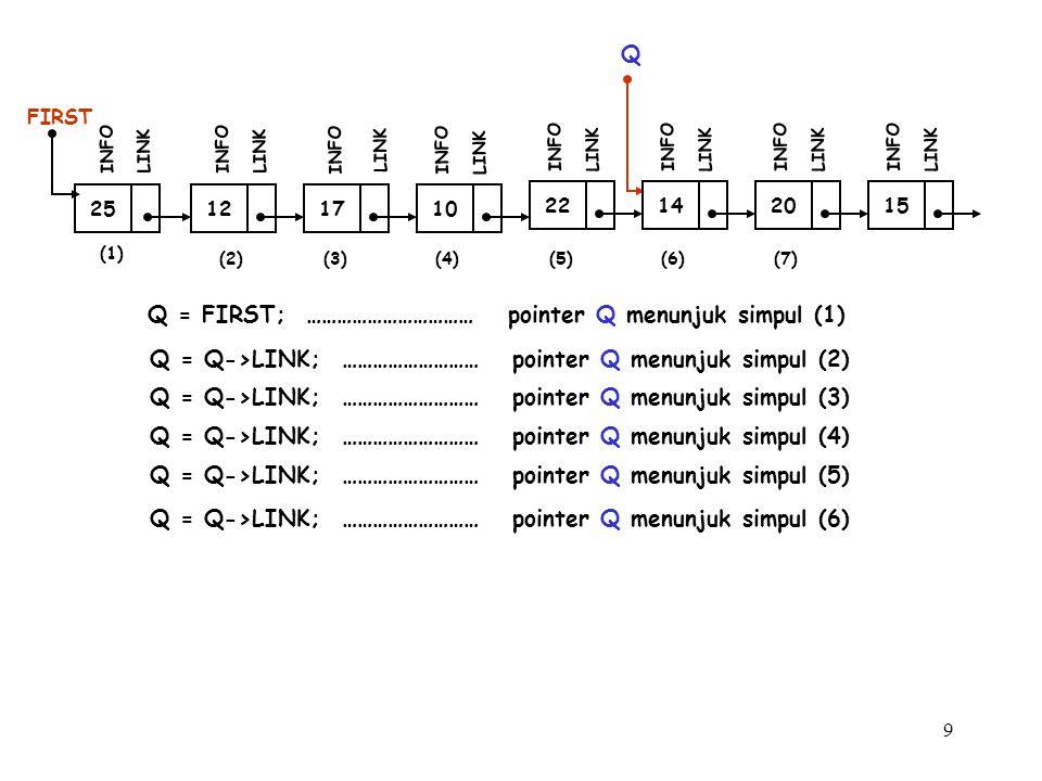 10 (1) 12 FIRST INFO LINK 17 INFO LINK 10 INFO LINK (2)(3) 25 INFO LINK Q Q = FIRST; …………………………… pointer Q menunjuk simpul (1) Q = Q->LINK; ……………………… pointer Q menunjuk simpul (2) 22 INFO LINK 14 INFO LINK 20 INFO LINK 15 INFO LINK Q = Q->LINK; ……………………… pointer Q menunjuk simpul (3) Q = Q->LINK; ……………………… pointer Q menunjuk simpul (4) Q = Q->LINK; ……………………… pointer Q menunjuk simpul (5) Q = Q->LINK; ……………………… pointer Q menunjuk simpul (6) (4)(5)(6)(7) Q = Q->LINK; ……………………… pointer Q menunjuk simpul (7)