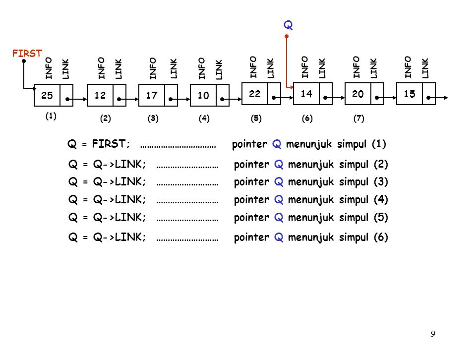 9 (1) 12 FIRST INFO LINK 17 INFO LINK 10 INFO LINK (2)(3) 25 INFO LINK Q Q = FIRST; …………………………… pointer Q menunjuk simpul (1) Q = Q->LINK; ……………………… p