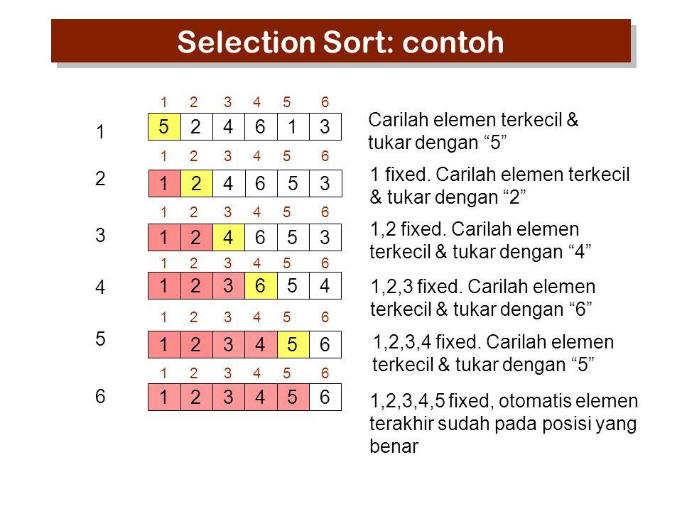 """Selection Sort: contoh 524613 123456 1 2 3 4 5 6 124653 124653 123654 123456 Carilah elemen terkecil & tukar dengan """"5"""" 1 fixed. Carilah elemen terkec"""