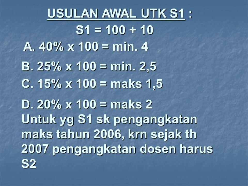 USULAN AWAL UTK S1 : S1 = 100 + 10 A. 40% x 100 = min. 4 B. 25% x 100 = min. 2,5 C. 15% x 100 = maks 1,5 D. 20% x 100 = maks 2 Untuk yg S1 sk pengangk