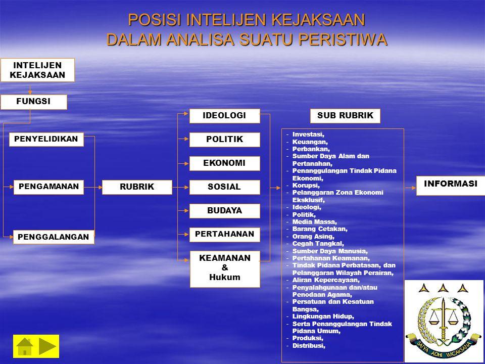 POSISI INTELIJEN KEJAKSAAN DALAM ANALISA SUATU PERISTIWA INTELIJEN KEJAKSAAN FUNGSI PENYELIDIKAN PENGAMANAN PENGGALANGAN RUBRIK SUB RUBRIK INFORMASI IDEOLOGI POLITIK EKONOMI SOSIAL BUDAYA PERTAHANAN KEAMANAN & Hukum - Investasi, - Keuangan, - Perbankan, - Sumber Daya Alam dan Pertanahan, - Penanggulangan Tindak Pidana Ekonomi, - Korupsi, - Pelanggaran Zona Ekonomi Eksklusif, - Ideologi, - Politik, - Media Massa, - Barang Cetakan, - Orang Asing, - Cegah Tangkal, - Sumber Daya Manusia, - Pertahanan Keamanan, - Tindak Pidana Perbatasan, dan Pelanggaran Wilayah Perairan, - Aliran Kepercayaan, - Penyalahgunaan dan/atau Penodaan Agama, ersatuan dan Kesatuan Bangsa, - Lingkungan Hidup, - Serta Penanggulangan Tindak Pidana Umum, - Produksi, - Distribusi,
