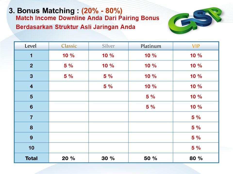 3. Bonus Matching : (20% - 80%) Match Income Downline Anda Dari Pairing Bonus Berdasarkan Struktur Asli Jaringan Anda