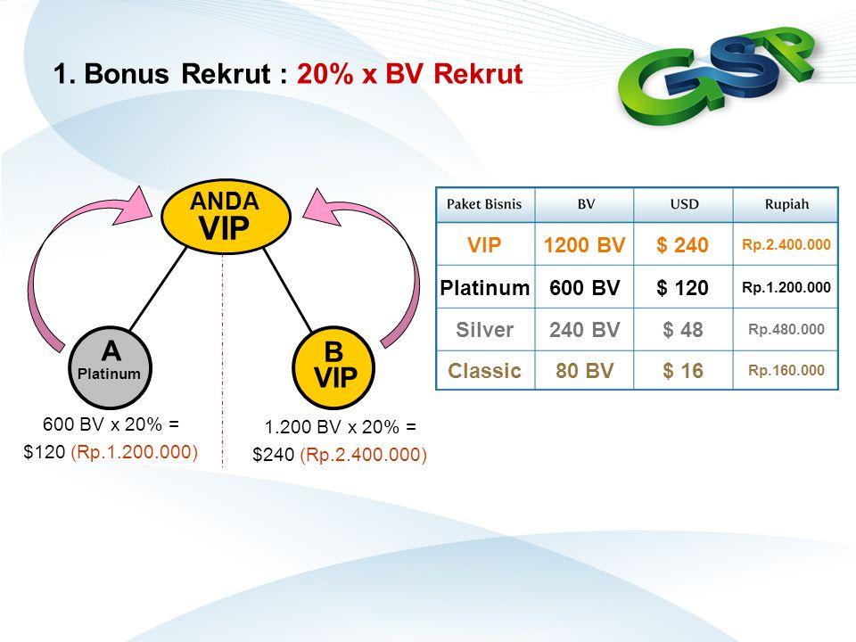 1. Bonus Rekrut : 20% x BV Rekrut ANDA VIP A Platinum B VIP 600 BV x 20% = $120 (Rp.1.200.000) 1.200 BV x 20% = $240 (Rp.2.400.000) VIP1200 BV$ 240 Rp