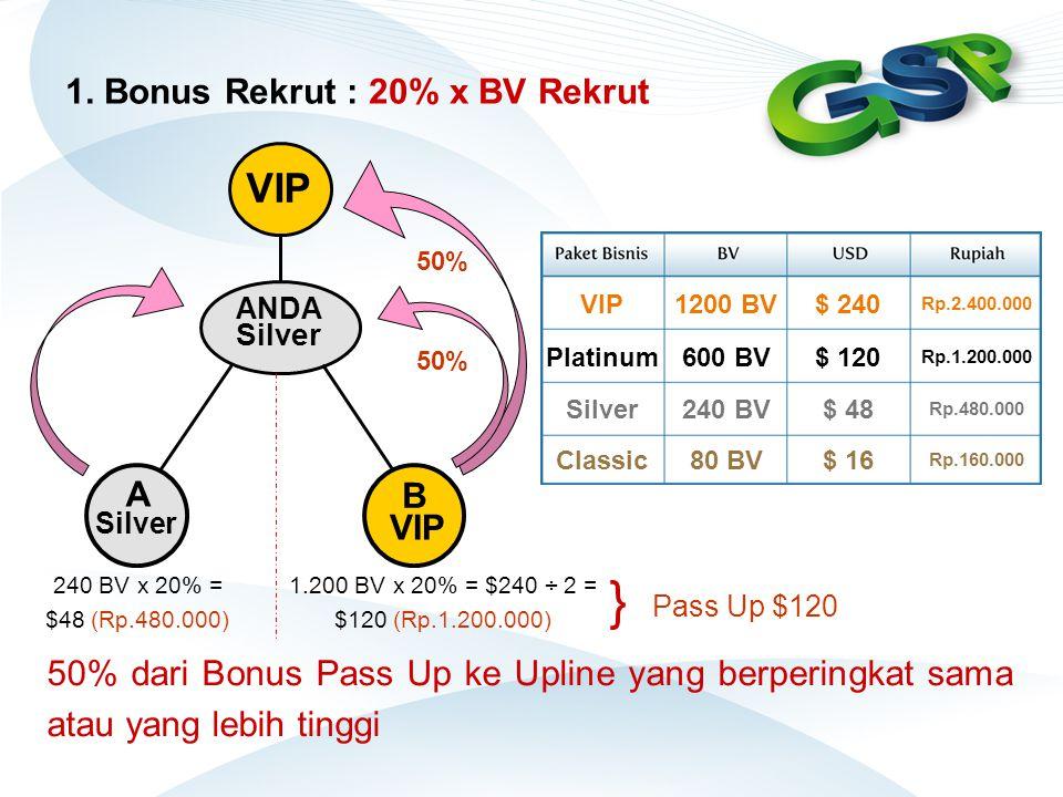 1. Bonus Rekrut : 20% x BV Rekrut ANDA Silver A B VIP 240 BV x 20% = $48 (Rp.480.000) 1.200 BV x 20% = $240 ÷ 2 = $120 (Rp.1.200.000) VIP } Pass Up $1
