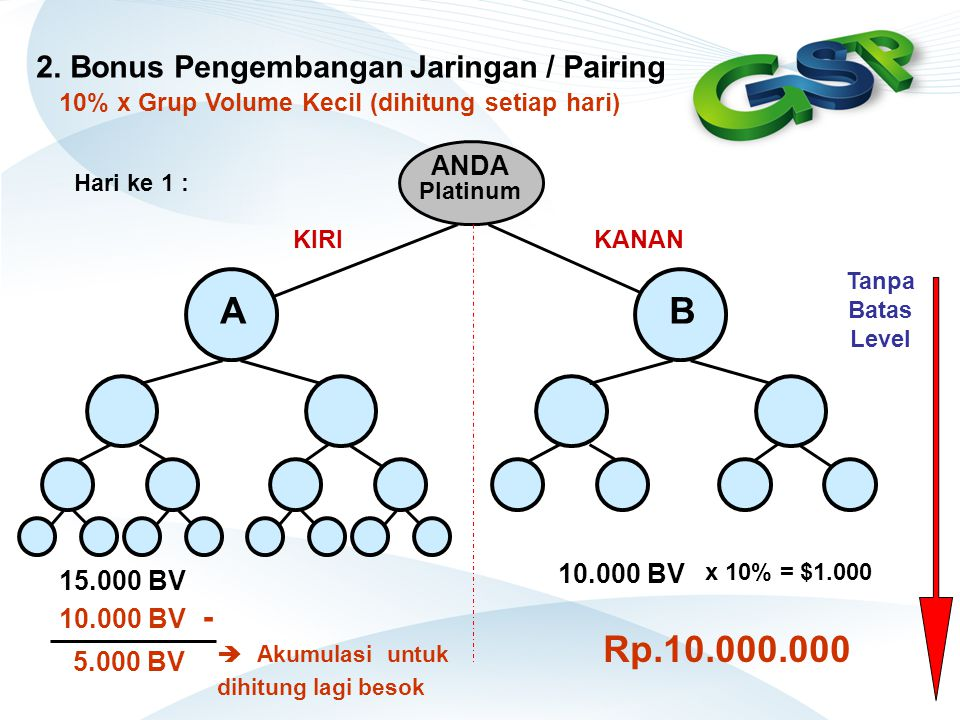 2. Bonus Pengembangan Jaringan / Pairing ANDA Platinum B 10% x Grup Volume Kecil (dihitung setiap hari) KANANKIRI A 10.000 BV Rp.10.000.000 15.000 BV