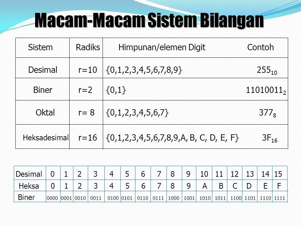 SistemRadiksHimpunan/elemen Digit Contoh Desimalr=10 r=2 r=16 r= 8 {0,1,2,3,4,5,6,7,8,9} 255 10 Biner {0,1,2,3,4,5,6,7} 377 8 {0,1} 11010011 2 {0,1,2,