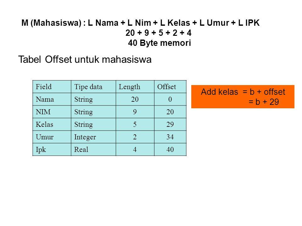 Contoh 2: Pegawai = record NIP : String[10] Nama : String[20] Alamat : string[30] Tgl_lahir : string[8] Jk : Char end Gambaran Logika NIP Nama AlamatTgljk 10 20 30 8 1 M (Pegawai) = L.Nip+L.Nama+LAlamat+L.Tgl_Lahir +L.JK 10+20+30+8+1 =69 byte memori OS NIP Nm Tgl Jk Free FieldType Data LengthOffset NIPString100 NamaString2010 Almtstring30 TglString860 JkChar168
