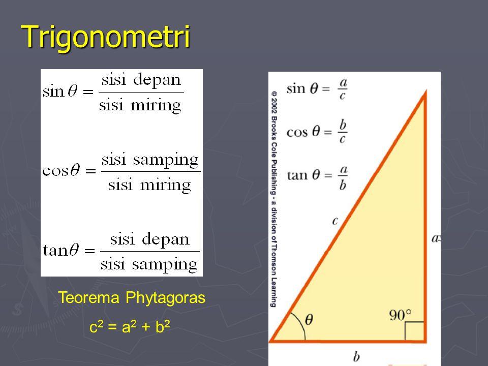II. Riview Matematika Trigonometri Trigonometri Vektor Vektor Sistem Koordinat Sistem Koordinat